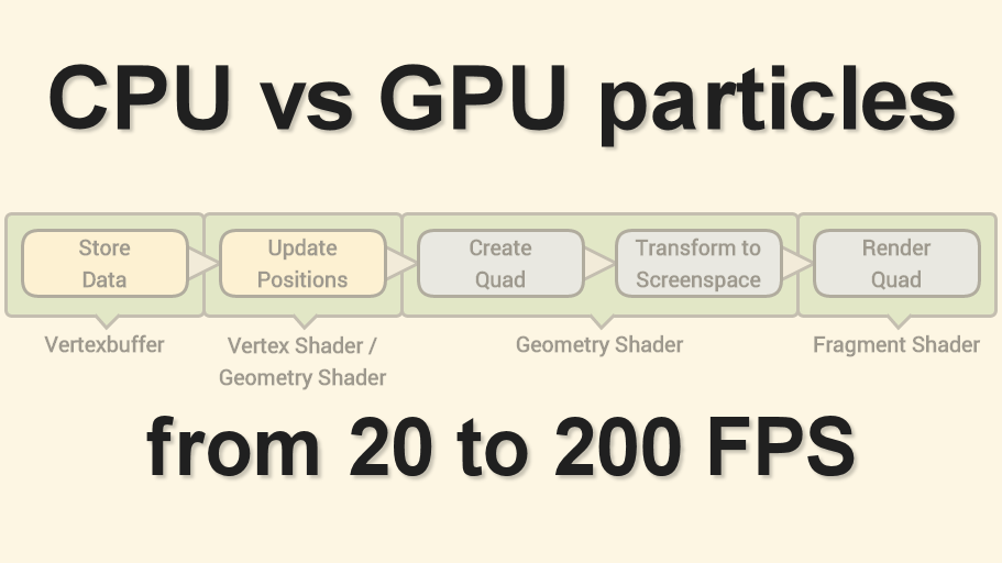 CPU vs GPU particles - from 20 to 200 FPS – GameDev<T>