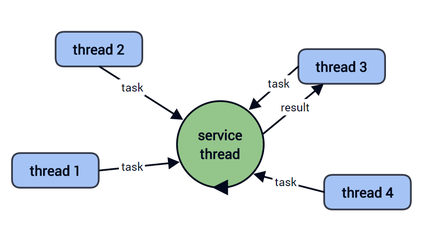 Threaded scheduling graph