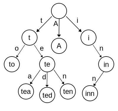 Diagram of an example trie